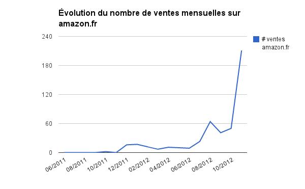 Évolution u nombre de ventes sur le KDP