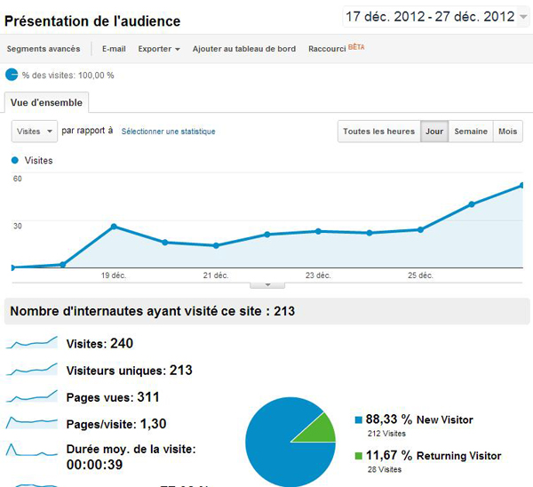 Google Analytics - 5 - stats visiteurs